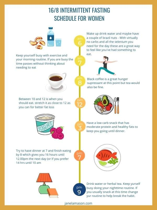 intermitent fasting for women over 50 infographic fo 16/8 timeframe